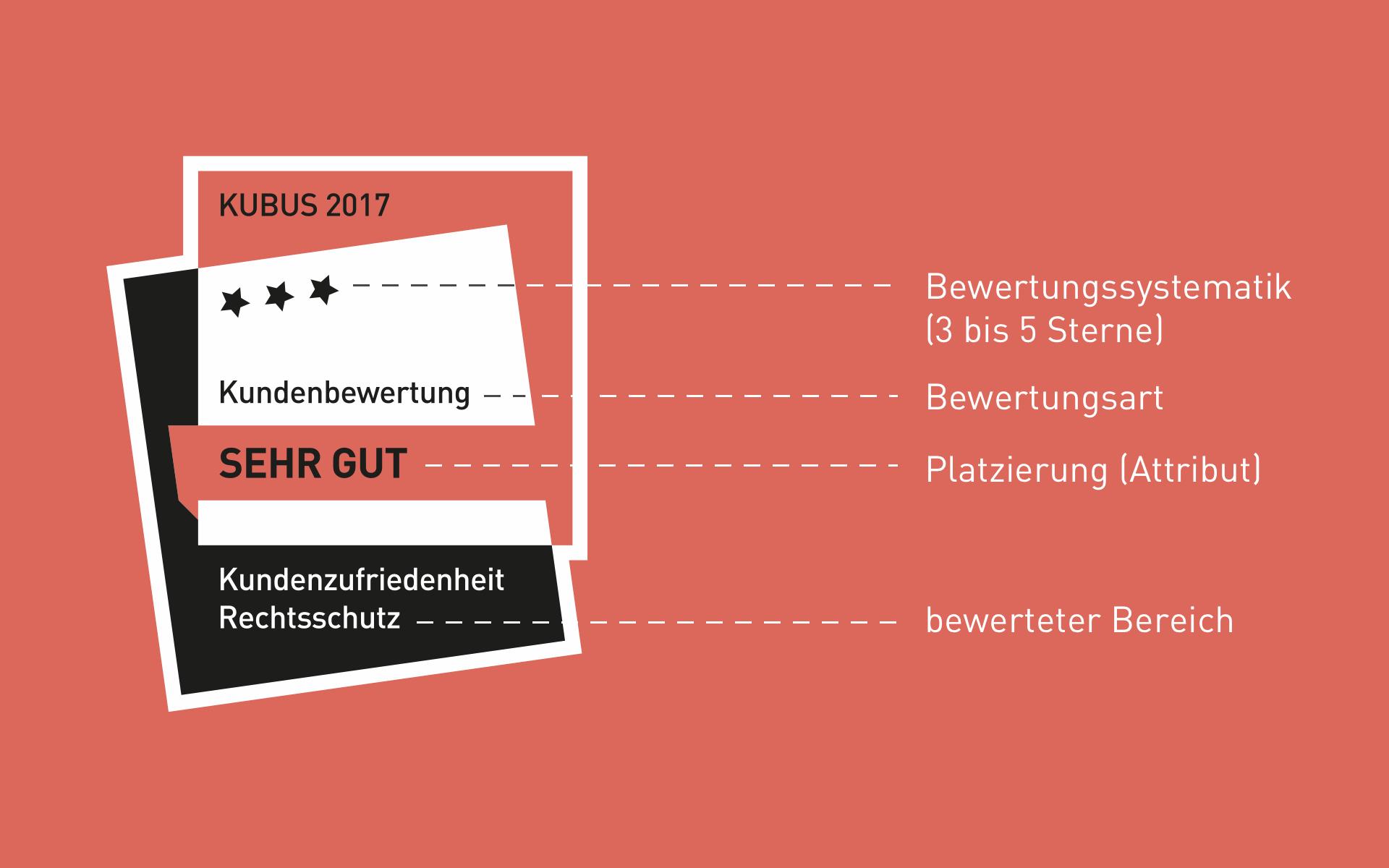 MSR Consulting Group GmbH, Gütesiegel Redesign, Aufbau