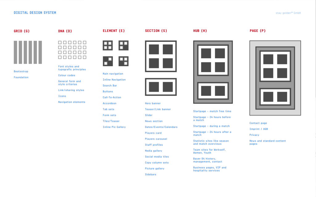 Bayer 04 Leverkusen Website, Designsystem, modified Atomic Design, Grid